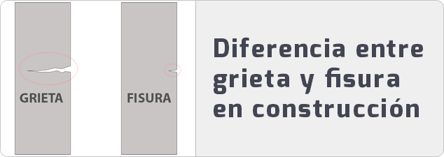Diferencia entre grieta y fisura en construcción